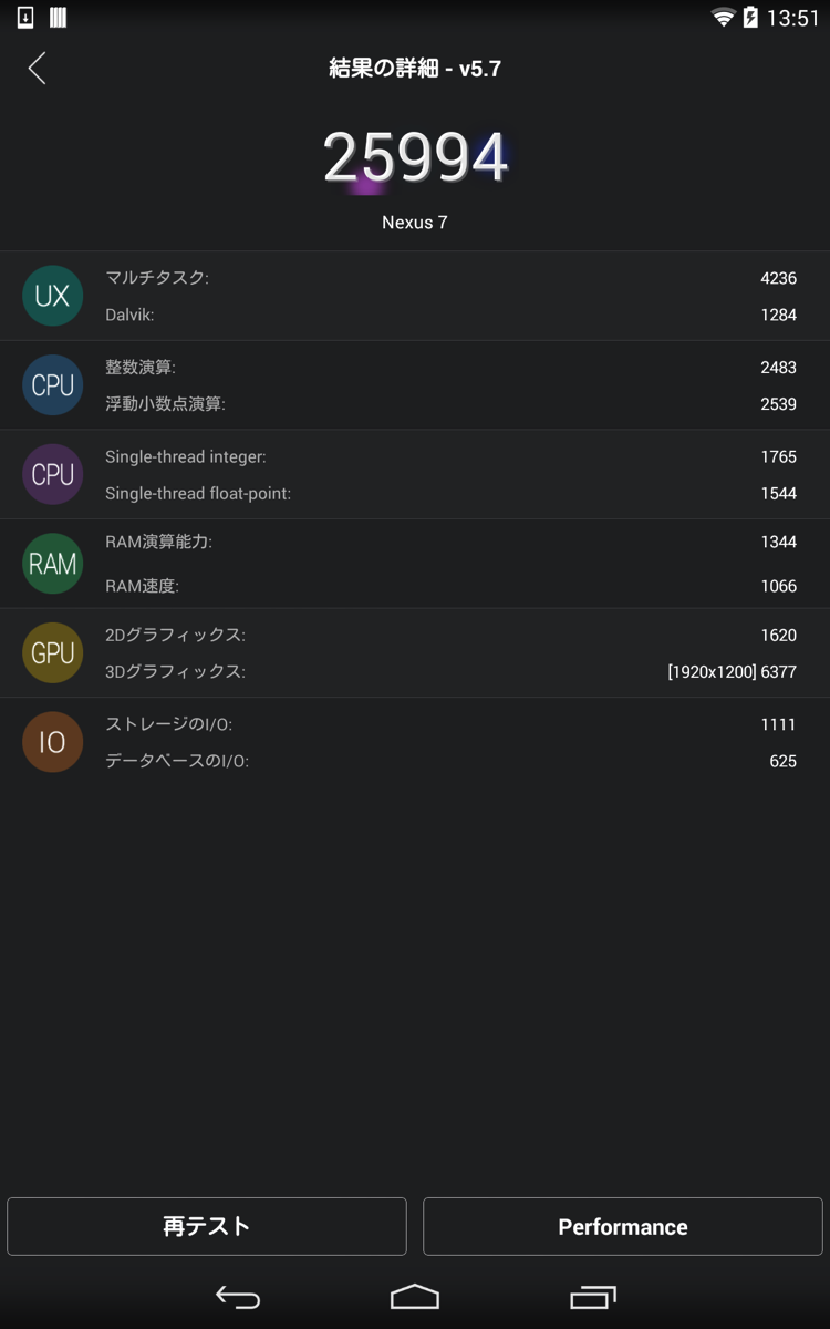 Android4.4.4ベンチマーク