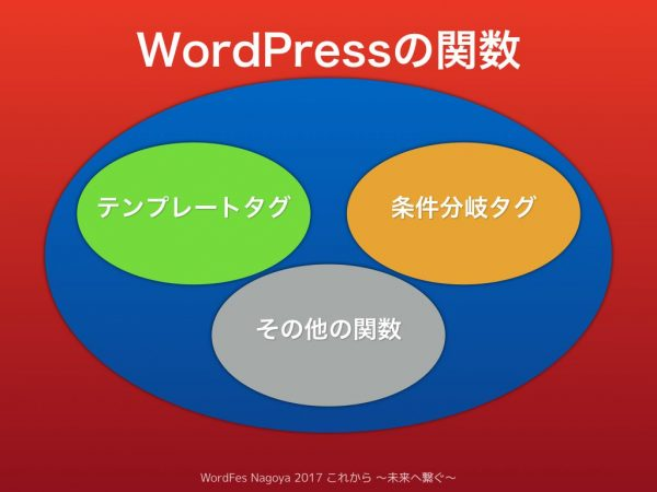 WordPressの関数